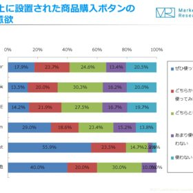 Instagram利用者の約半数は「商品購入ボタンを使ってみたい」|Eコマース&アプリコマース月次定点調査の画像