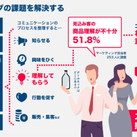 「わかりやすさ」に特化したライティング&インフォグラフィック制作〜マーケティング担当者の過半数が「商品が十分理解されていない」と回答〜の画像